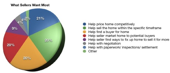 What Sellers Want In A Realtor